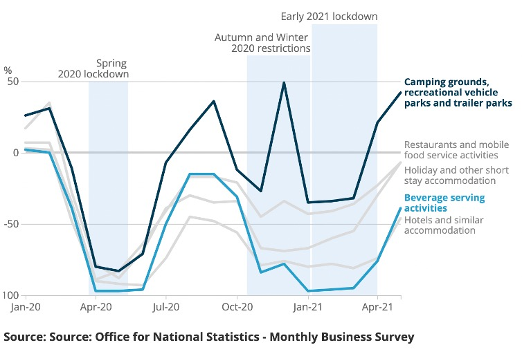 Graph showing self catering accommodation and the hospitality sector is on the mend after lockdowns.
