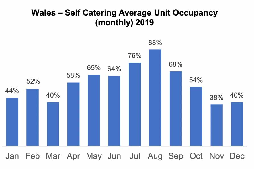 Average unit occupancy graph showing July and August are the busiest months to stay in a self-catering accommodation property